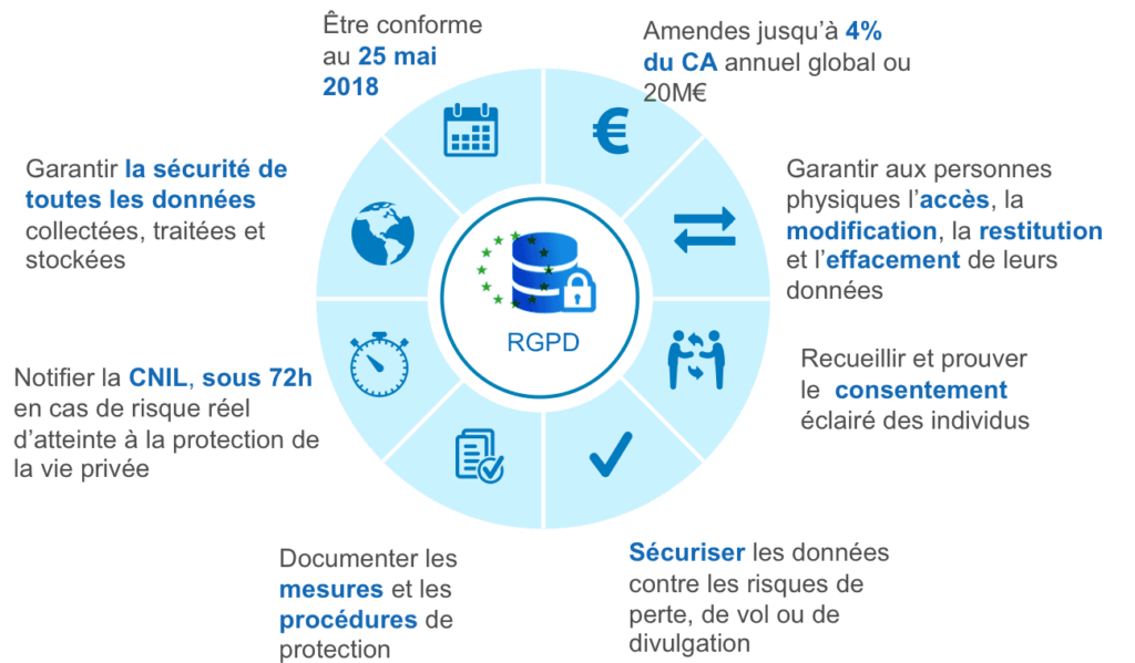 RGPD infographie